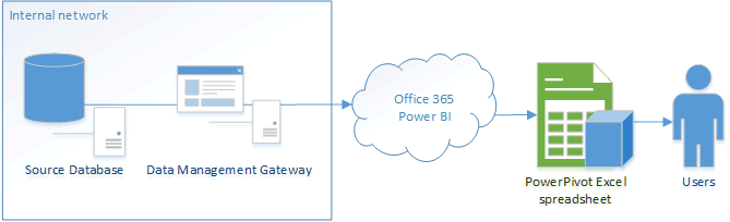 PowerBI Data Management Gateway Architectue